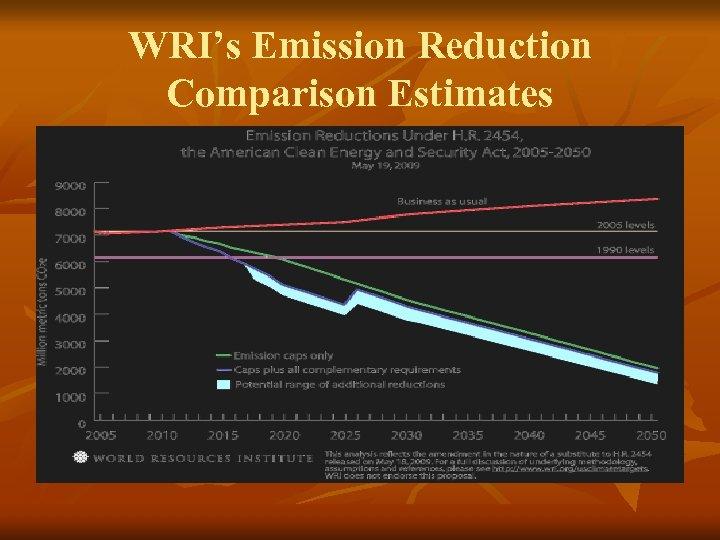WRI's Emission Reduction Comparison Estimates