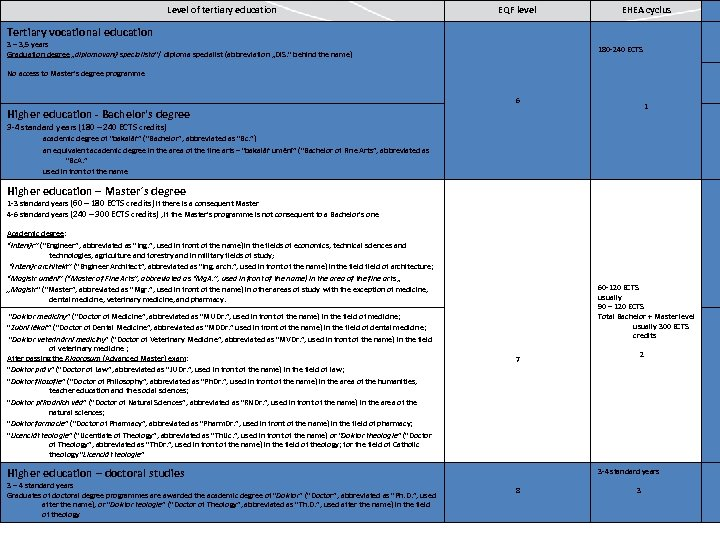 Level of tertiary education EQF level EHEA cyclus Tertiary vocational education 3 – 3,