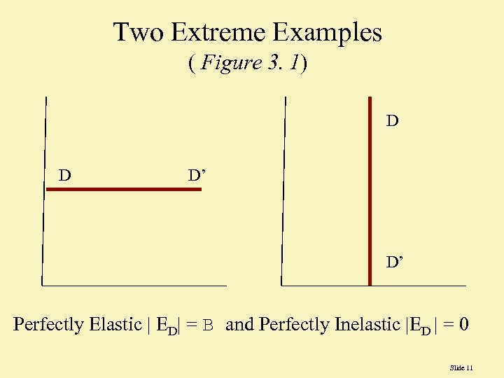 Two Extreme Examples ( Figure 3. 1) D D D' D' Perfectly Elastic |