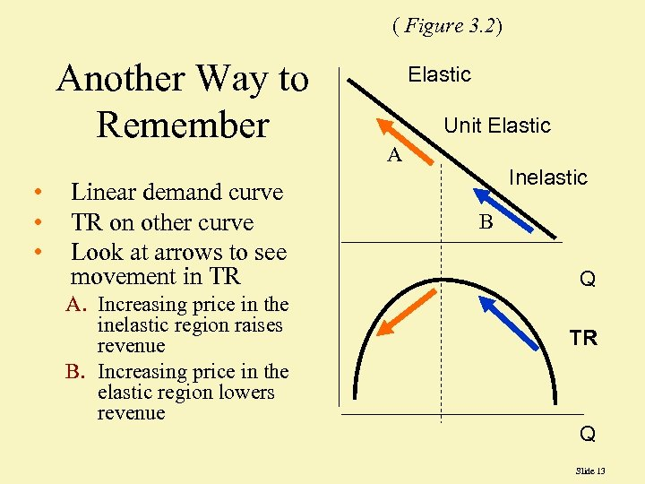 ( Figure 3. 2) Another Way to Remember • • • Linear demand curve
