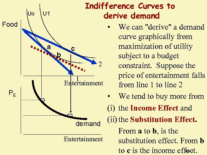 Uo Food PE Indifference Curves to U 1 derive demand • We can