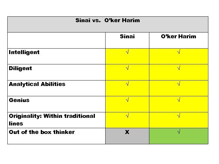 Sinai vs. O'ker Harim Sinai O'ker Harim Intelligent √ √ Diligent √ √ Analytical