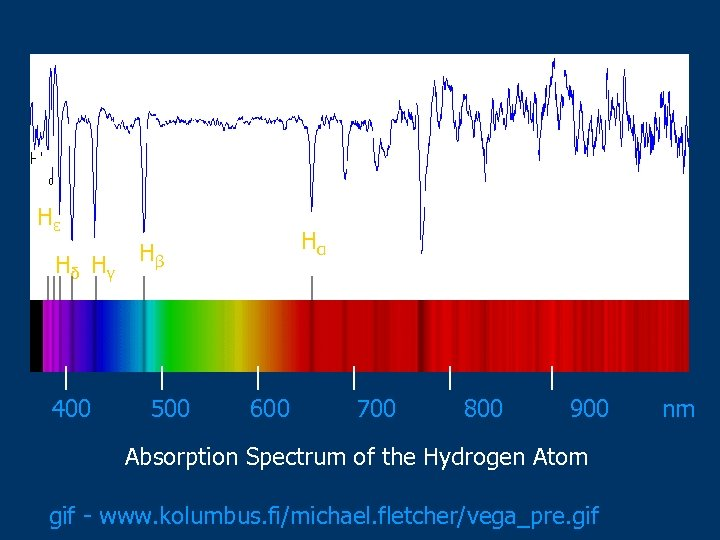Hε Hδ Hγ 400 Hα Hβ 500 600 700 800 900 Absorption Spectrum of