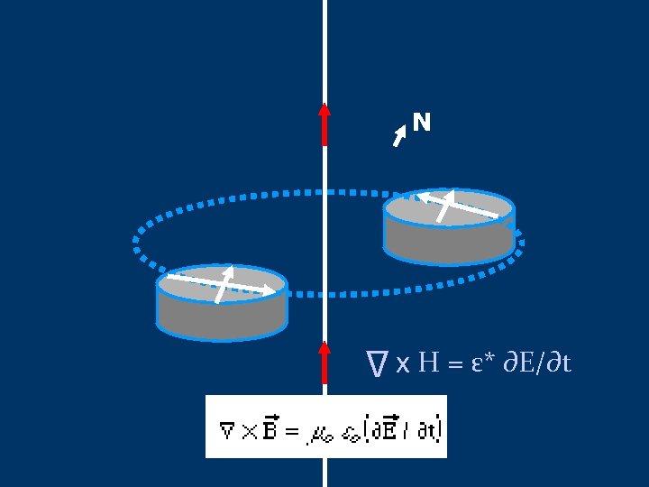 N x H = ε* ∂E/∂t ∆