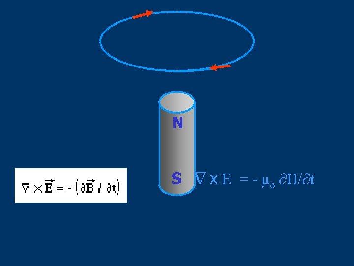 N ∆ S x E = - μo ∂H/∂t