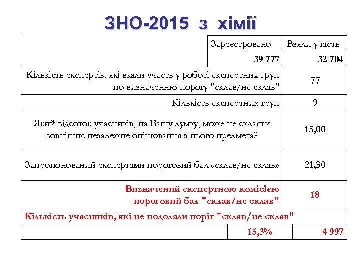 ЗНО-2015 з хімії Зареєстровано Взяли участь 39 777 32 704 Кількість експертів, які взяли