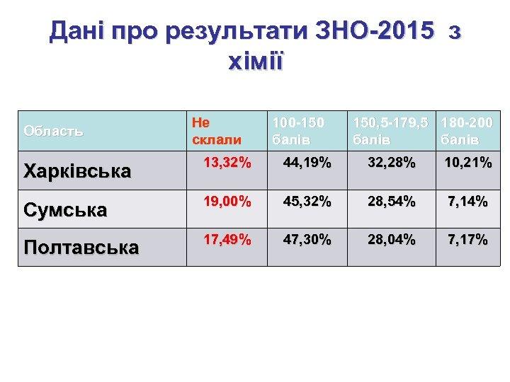 Дані про результати ЗНО-2015 з хімії Область Не склали 100 -150 балів 150, 5