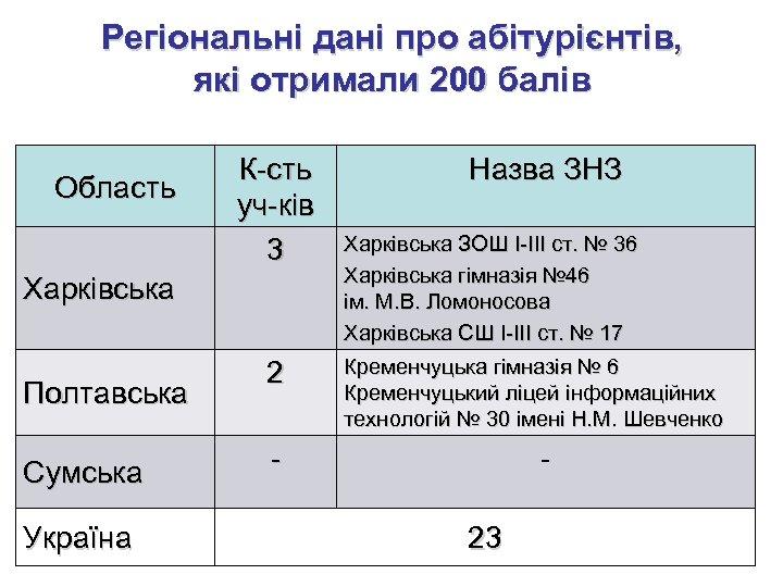 Регіональні дані про абітурієнтів, які отримали 200 балів Область К-сть уч-ків 3 Харківська Полтавська