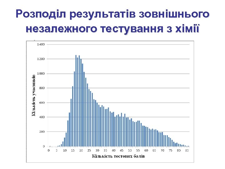 Розподіл результатів зовнішнього незалежного тестування з хімії