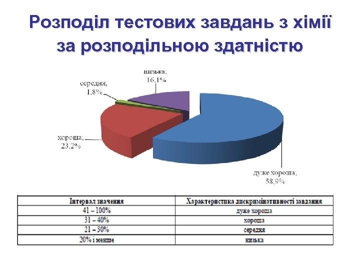 Розподіл тестових завдань з хімії за розподільною здатністю