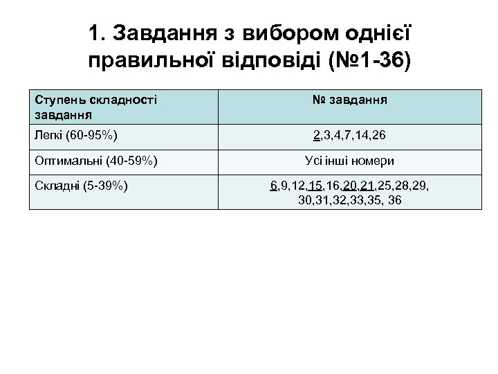 1. Завдання з вибором однієї правильної відповіді (№ 1 -36) Ступень складності завдання №