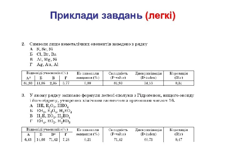 Приклади завдань (легкі)