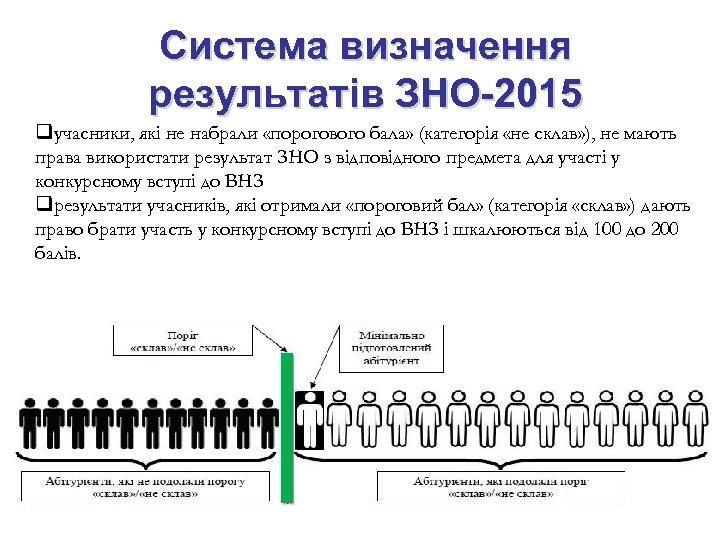Система визначення результатів ЗНО-2015 qучасники, які не набрали «порогового бала» (категорія «не склав» ),