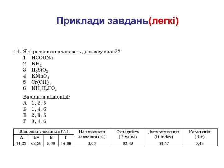 Приклади завдань(легкі)