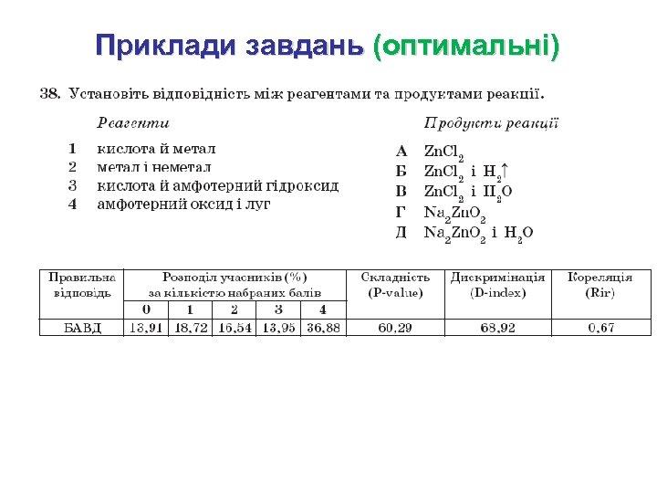 Приклади завдань (оптимальні)