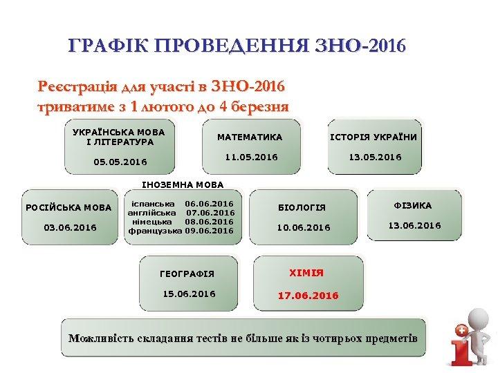 ГРАФІК ПРОВЕДЕННЯ ЗНО-2016 Реєстрація для участі в ЗНО-2016 триватиме з 1 лютого до 4