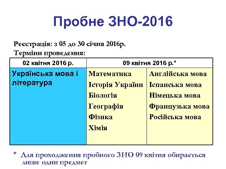 Пробне ЗНО-2016 Реєстрація: з 05 до 30 січня 2016 р. Терміни проведення: 02 квітня