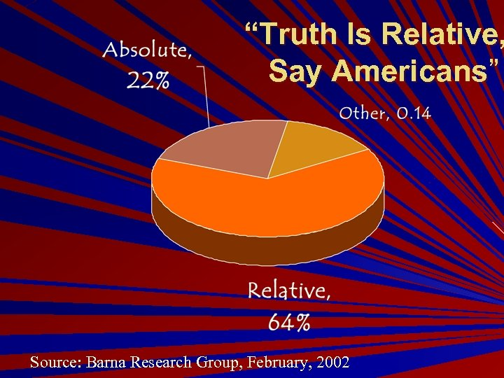 """Truth Is Relative, Say Americans"" Source: Barna Research Group, February, 2002"