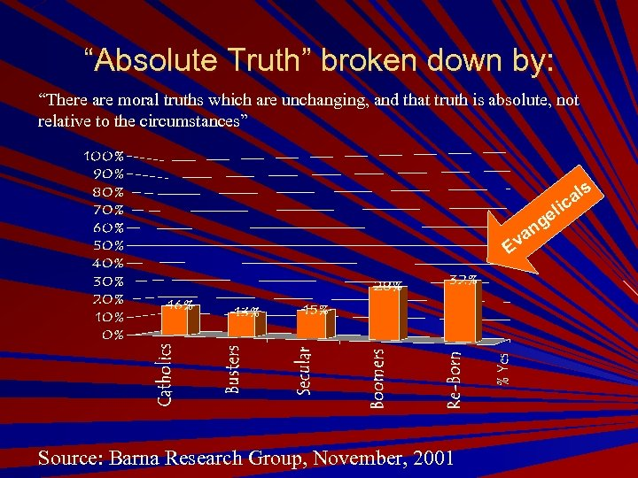 """Absolute Truth"" broken down by: ""There are moral truths which are unchanging, and that"