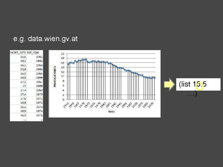 e. g. data. wien. gv. at (list 15. 5 …)