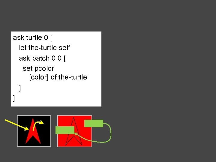 ask turtle 0 [ let the-turtle self ask patch 0 0 [ set pcolor