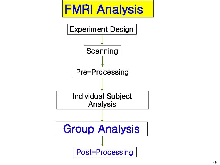 FMRI Analysis Experiment Design Scanning Pre-Processing Individual Subject Analysis Group Analysis Post-Processing -1 -