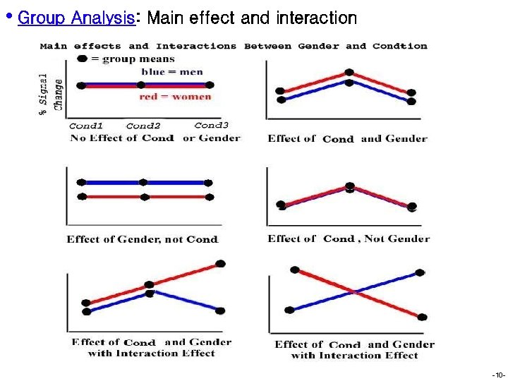 • Group Analysis: Main effect and interaction -10 -