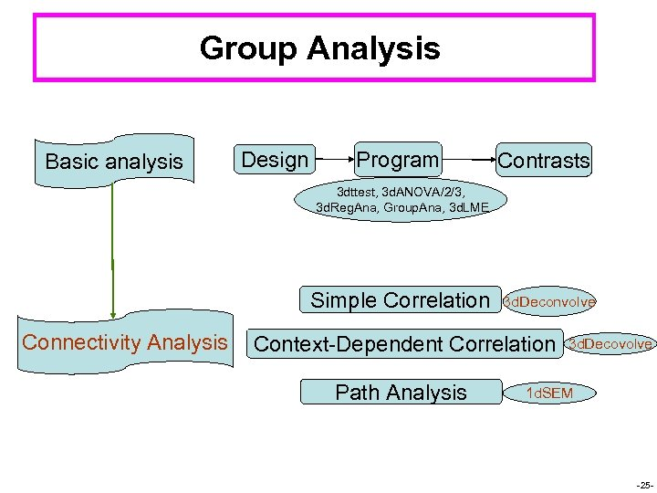 Group Analysis Basic analysis Design Program Contrasts 3 dttest, 3 d. ANOVA/2/3, 3 d.