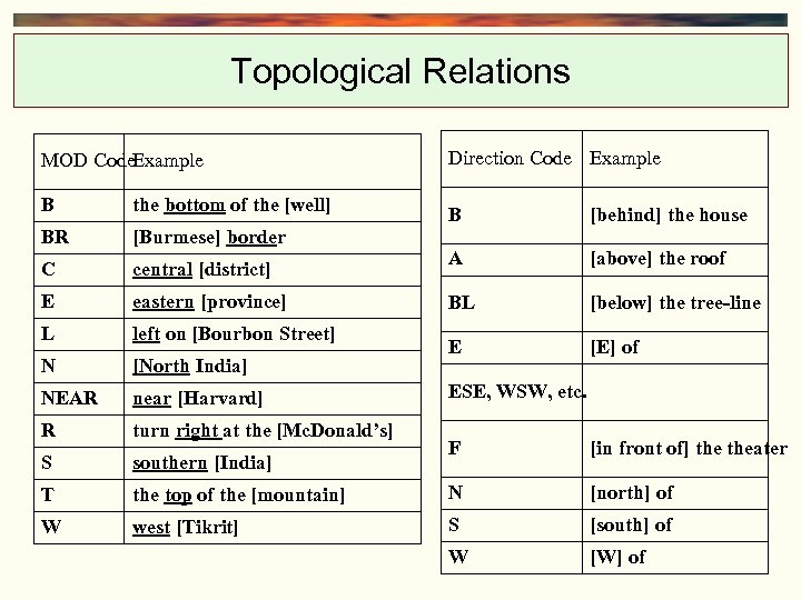 Topological Relations MOD Code. Example Direction Code Example B the bottom of the [well]