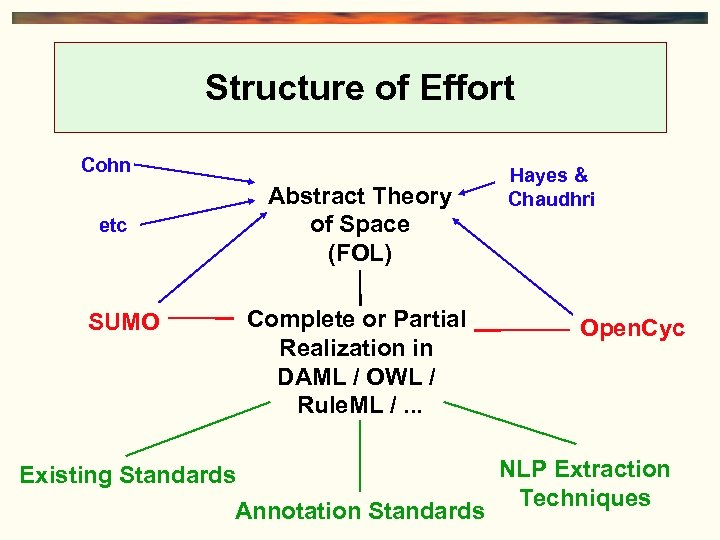 Structure of Effort Cohn etc SUMO Abstract Theory of Space (FOL) Complete or Partial