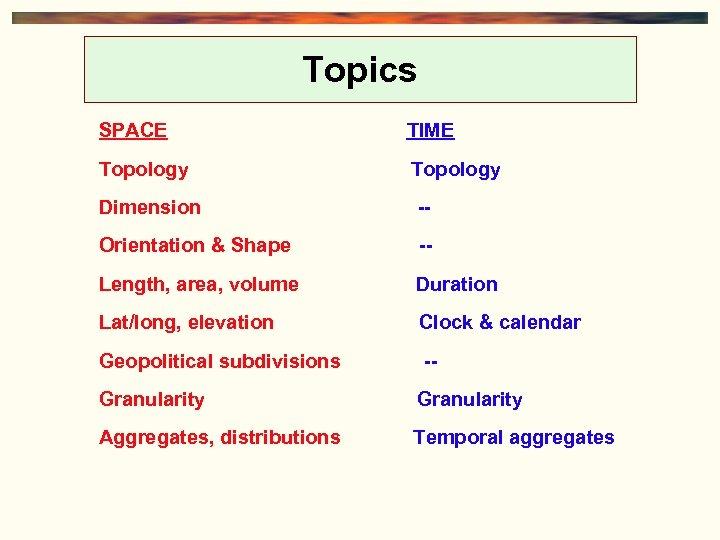 Topics SPACE TIME Topology Dimension -- Orientation & Shape -- Length, area, volume Duration