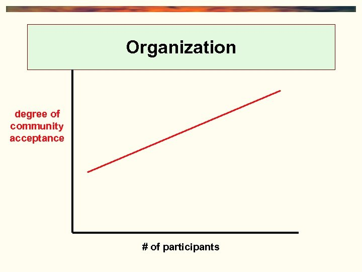 Organization degree of community acceptance # of participants