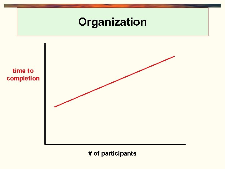 Organization time to completion # of participants