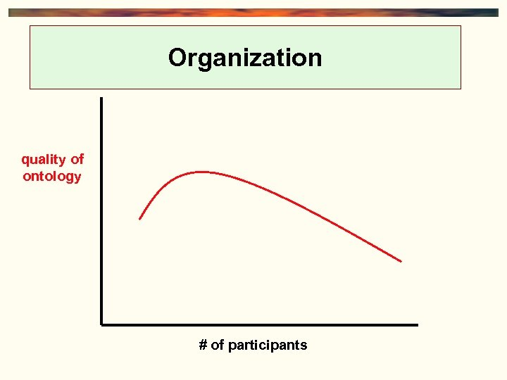 Organization quality of ontology # of participants