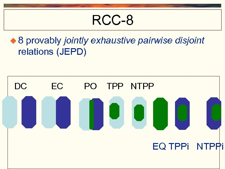 RCC-8 8 provably jointly exhaustive pairwise disjoint relations (JEPD) DC EC PO TPP NTPP