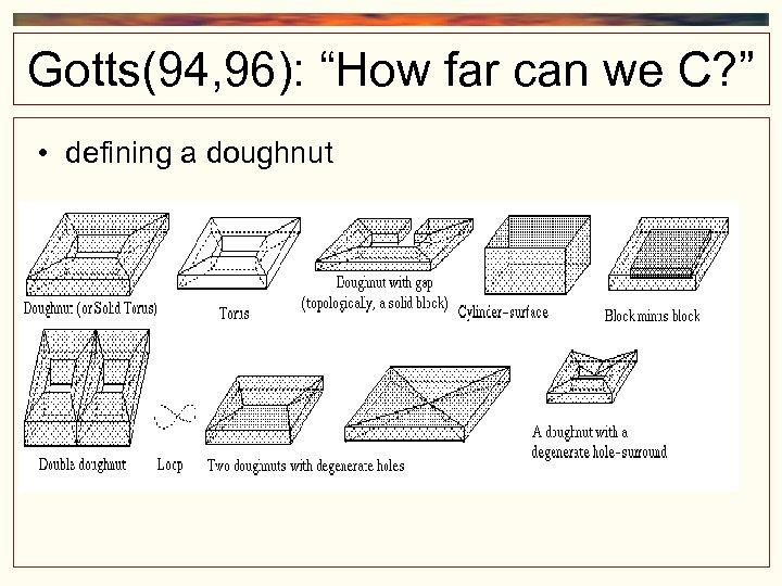 "Gotts(94, 96): ""How far can we C? "" • defining a doughnut"