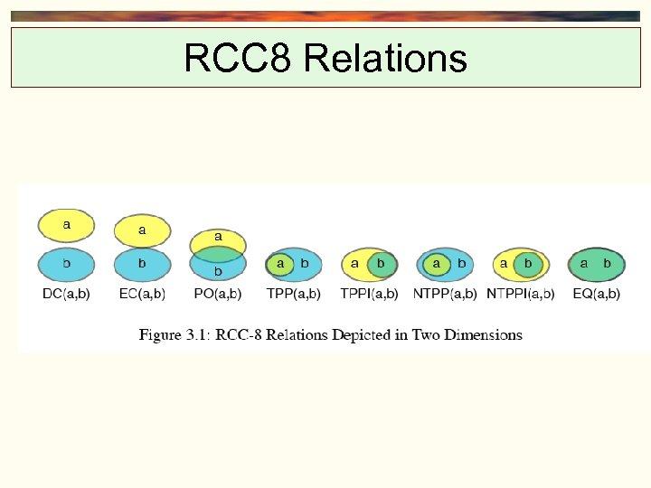 RCC 8 Relations
