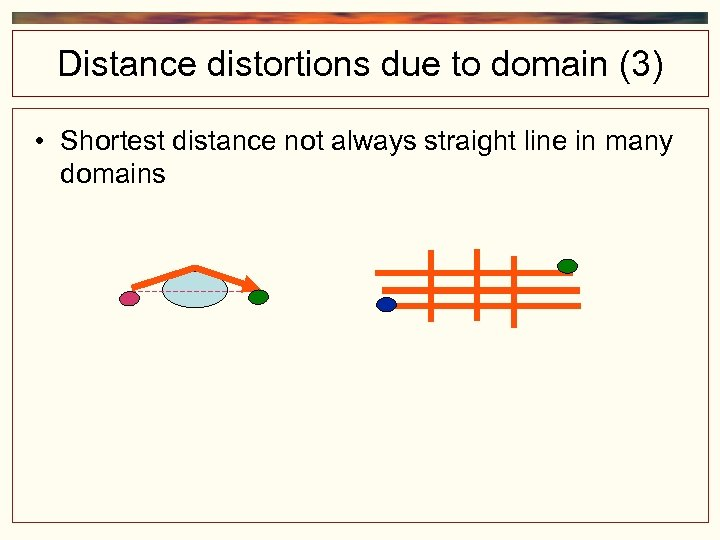 Distance distortions due to domain (3) • Shortest distance not always straight line in