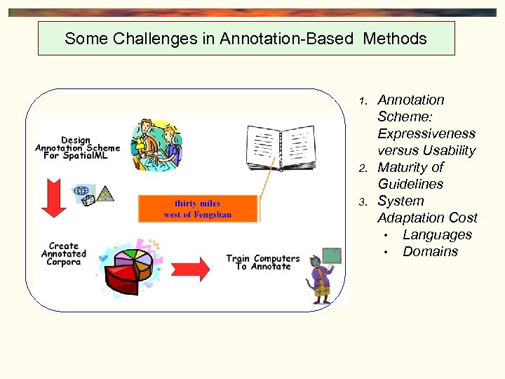 Some Challenges in Annotation-Based Methods 1. 2. 3. Annotation Scheme: Expressiveness versus Usability Maturity