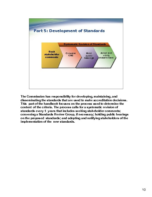 Part 5: Development of Standards Systematic Revision of Standards Seek stakeholder comments Convene CRG