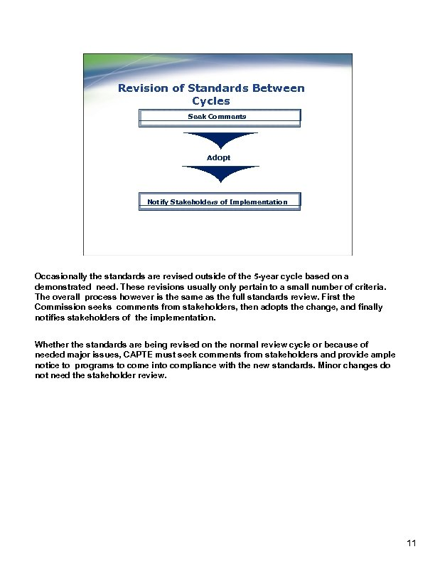 Revision of Standards Between Cycles Seek Comments Adopt Notify Stakeholders of Implementation Occasionally the