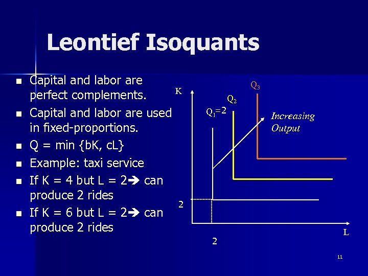 Leontief Isoquants n n n Capital and labor are K perfect complements. Capital and