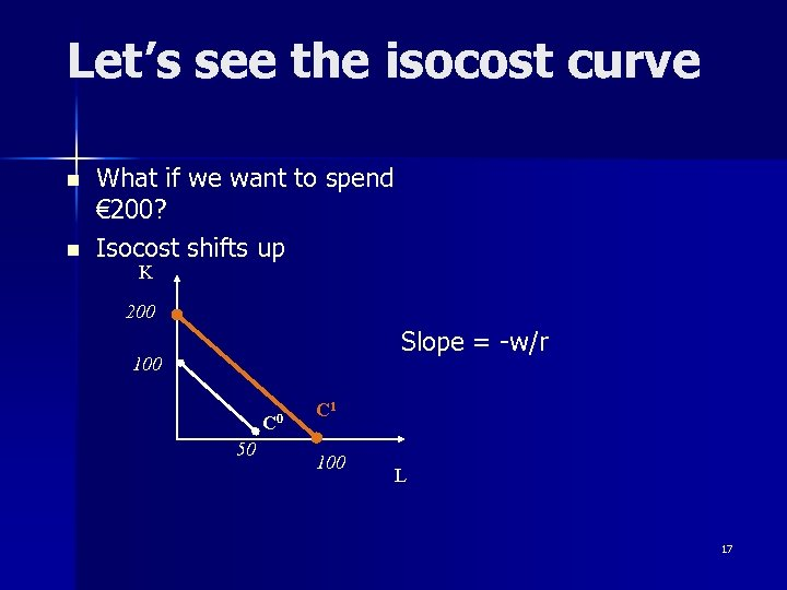 Let's see the isocost curve n n What if we want to spend €