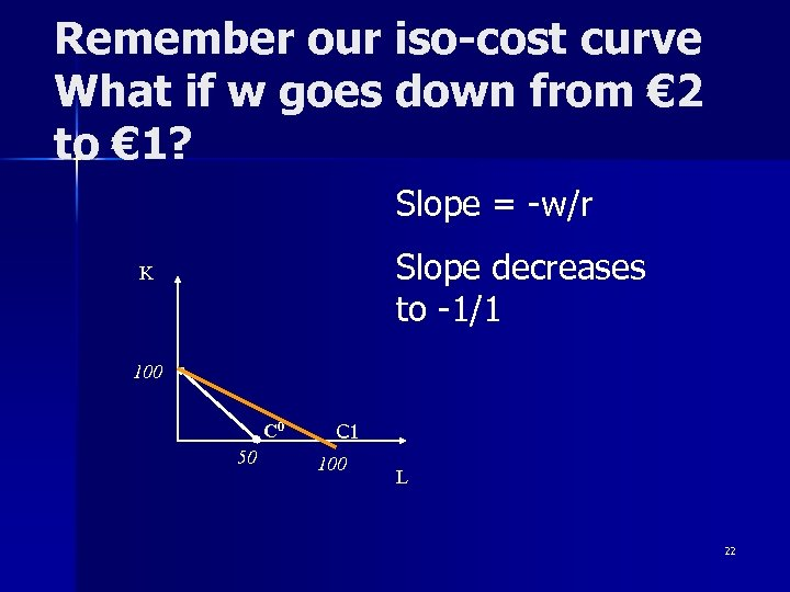 Remember our iso-cost curve What if w goes down from € 2 to €