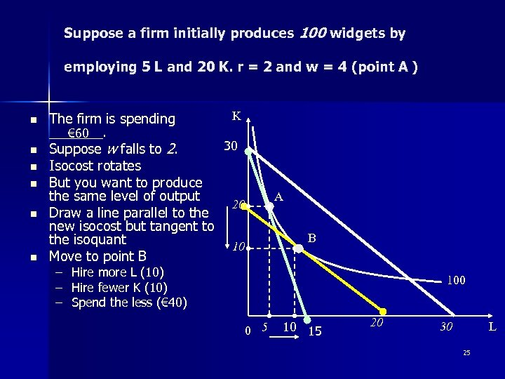 Suppose a firm initially produces 100 widgets by employing 5 L and 20 K.