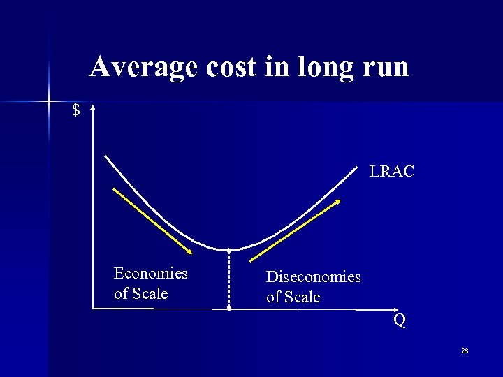 Average cost in long run $ LRAC Economies of Scale Diseconomies of Scale Q
