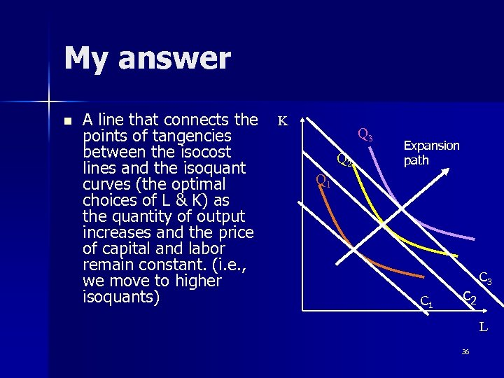 My answer n A line that connects the K points of tangencies between the