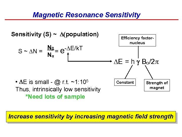 Magnetic Resonance Sensitivity (S) ~ (population) Nβ = e-DE/k. T S ~ DN =