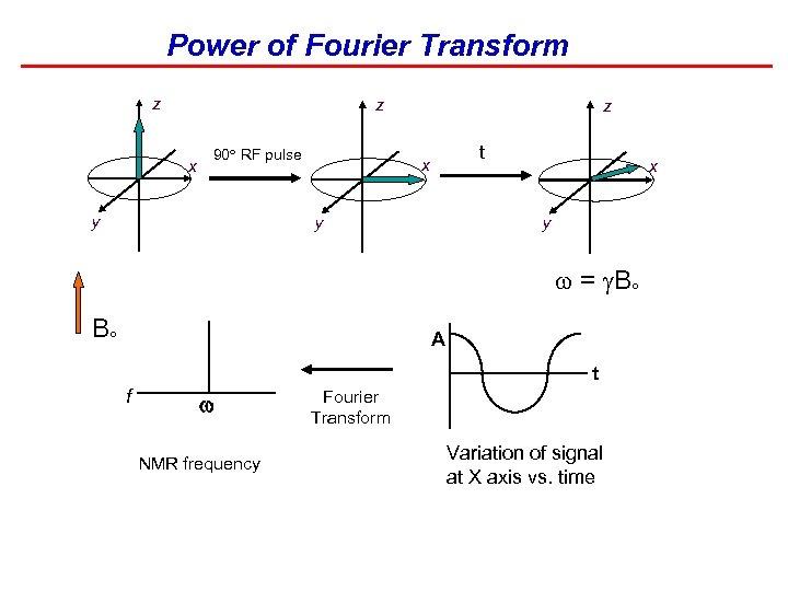 Power of Fourier Transform z z x 90 RF pulse y z t x
