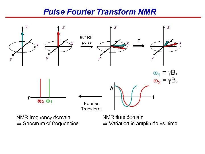 Pulse Fourier Transform NMR z z x x y y z z 90 RF